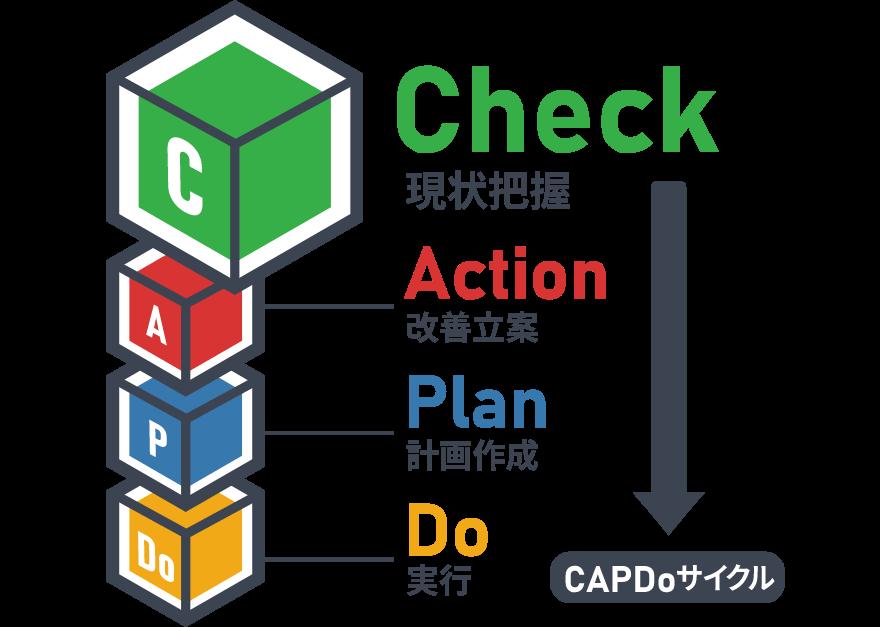 既存の業務がすでにあることが前提なので、順番をいれかえた「CAPDo」サイクルを使用します