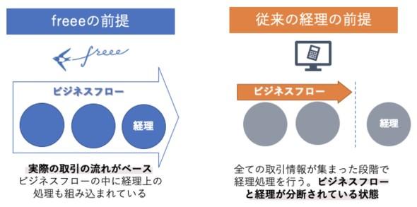「ITmedia ビジネスオンライン」にて記事が掲載されました。